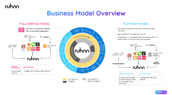 Ruhnn's Business model for commercializing the KOL ecosystem