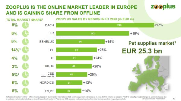 Zooplus, the Online Market Leader in Europe