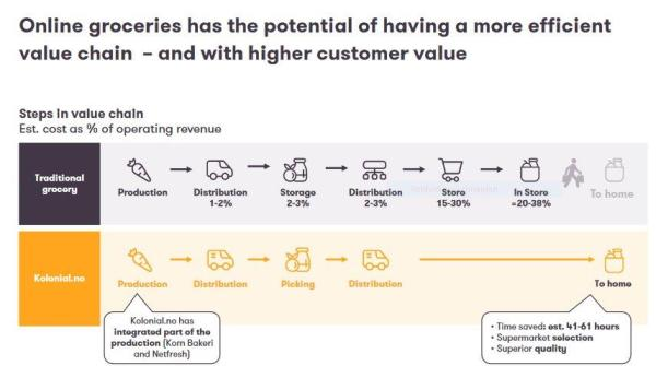 Kolonial: The Value Chain Steps