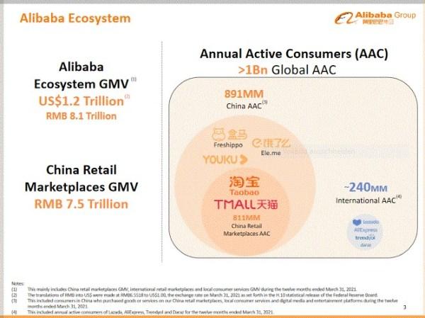 Alibaba Ecosystem GMV 2021