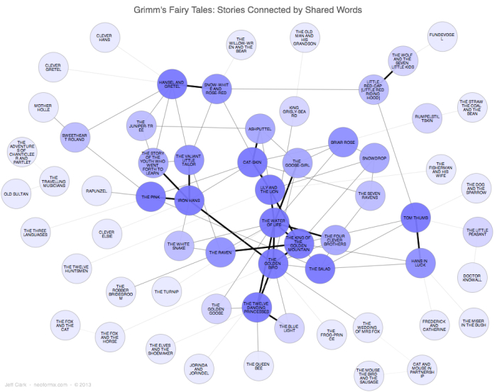 Jquery Network Diagram Easy Science Projects For Kids At Home