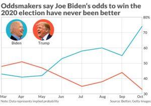 Van-e még bármi esélye Trump újraválasztásának?
