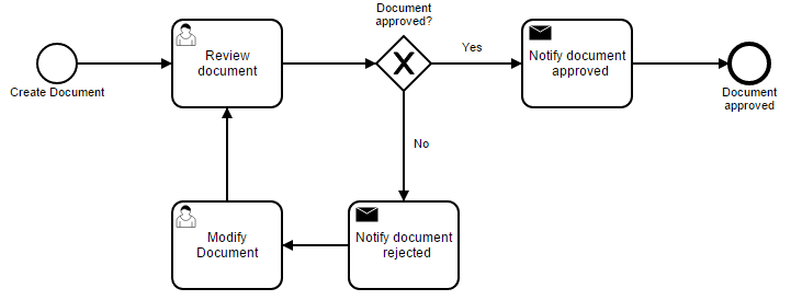 Example of a simple document approval process
