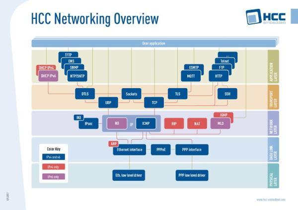 Structure de la pile Ethernet de HCC