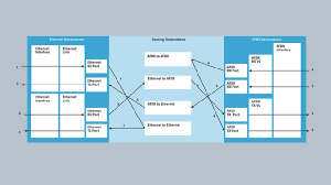 Diagramme AFDX Gateway