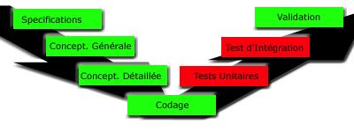 Test Unitaire Tessy - le V de conception