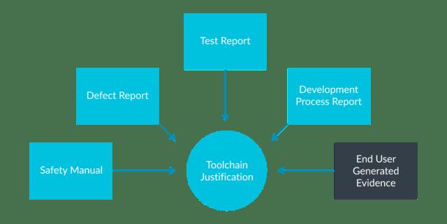Certification Sécurité Critique - Compilateur