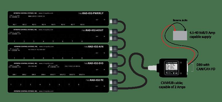 Connexion des modules DAQ à un bus CAN