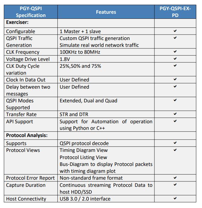 Spécification analyseur QSPI