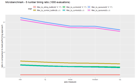 relative performance comparisons