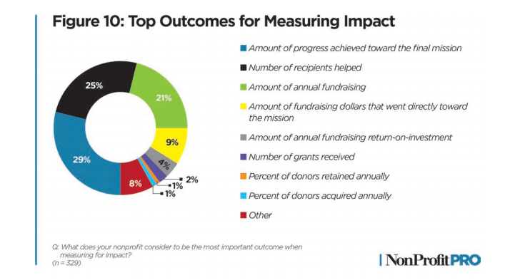 Top Outcomes for Measuring Impact, as found in the 2020 Nonprofit Leadership Impact Study
