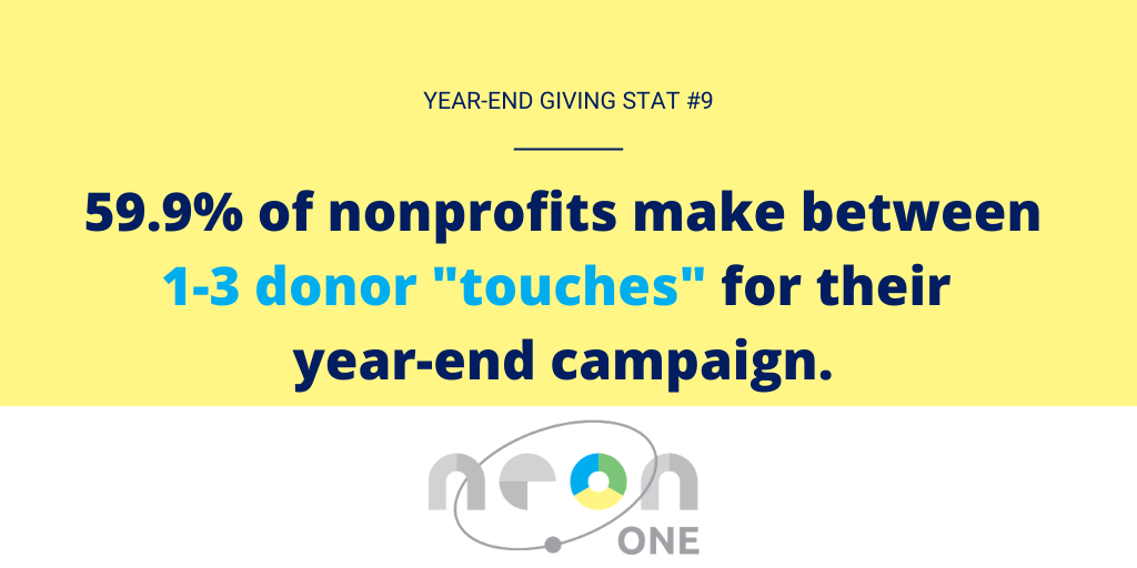 "Year End Giving Statistic #9: 59.9% of nonprofits make between 1-3 donor ""touches"" for their year-end campaign."