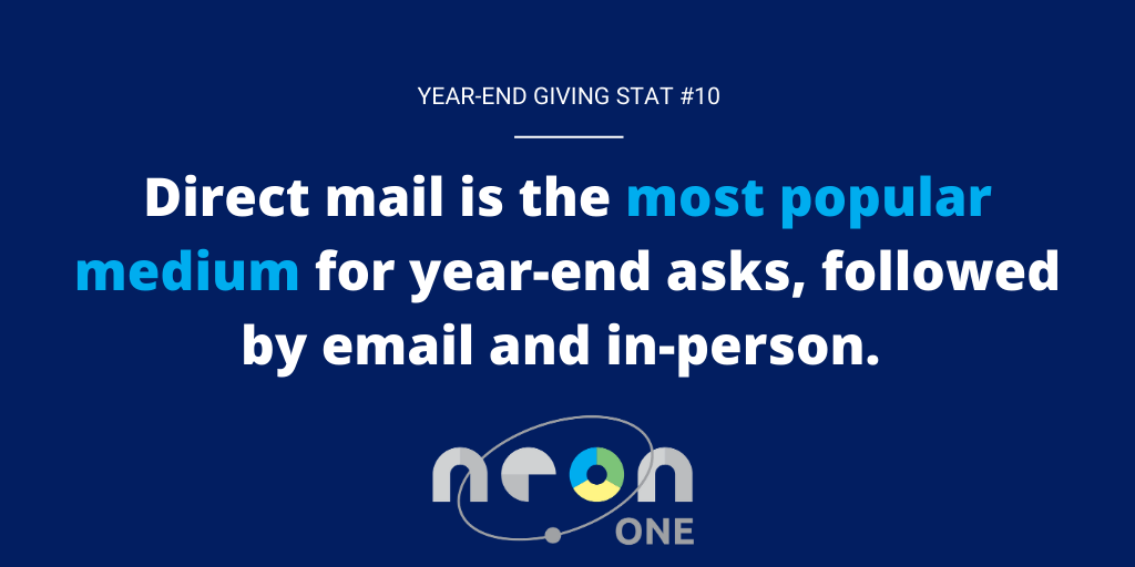 Year End Giving Statistic #10: Direct mail is the most popular medium for year-end asks, followed by email, org website and in-person asks.