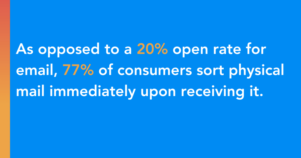 As opposed to a 20% open rate for email, 77% of consumers sort physical mail immediately upon receiving it.