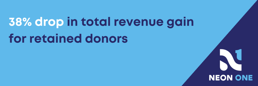 38% drop in total revenue gain for retained donors (1)