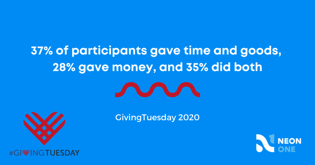 37% of participants gave time and goods, 28% gave money, and 35% did both