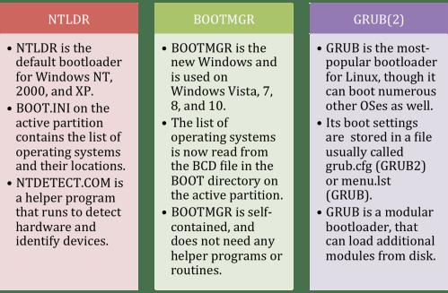 small resolution of ntldr bootmgr grub