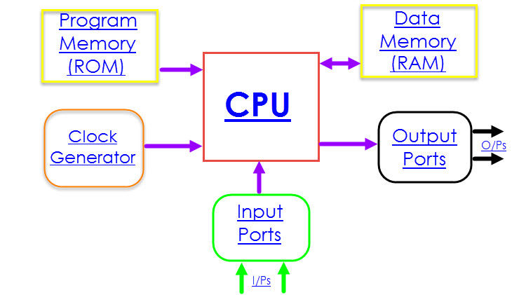 8051 Microcontroller Architecture Neotech