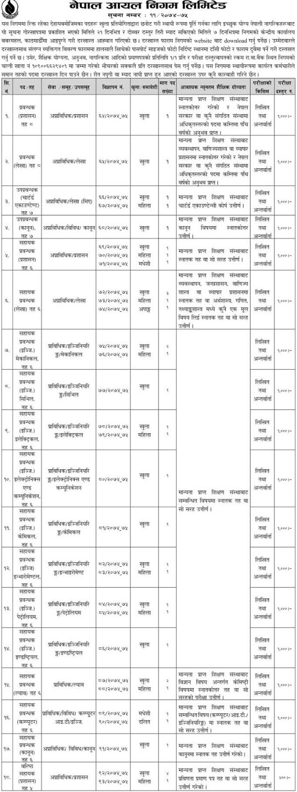 Job Vacancy in Nepal Oil Corporation, Nepal Government Job
