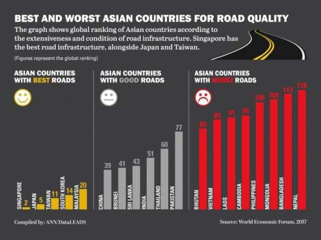 Nepal's roads worst in Asia