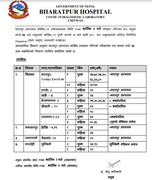 भरतपुर अस्पताल कोभिड-१९ प्रयोगशालामा गरिएको परीक्षणमा थप ३४ जनामा कोरोना संक्रमण पुष्टि