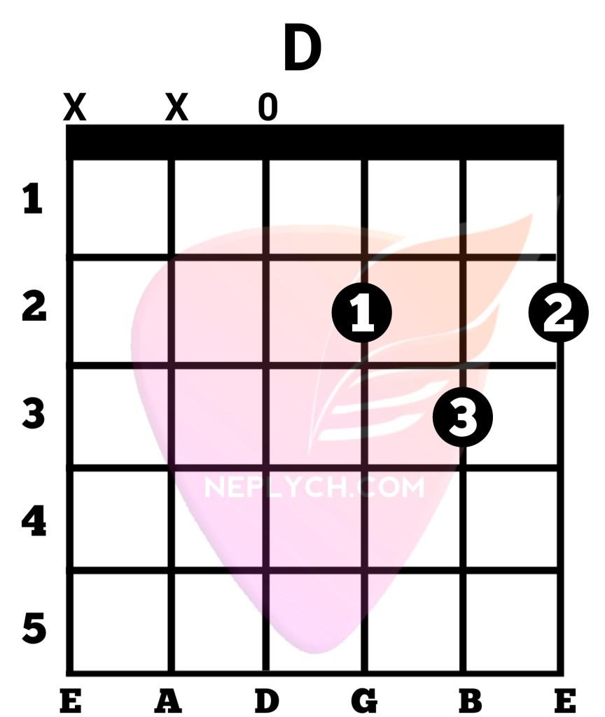 D Guitar Chord