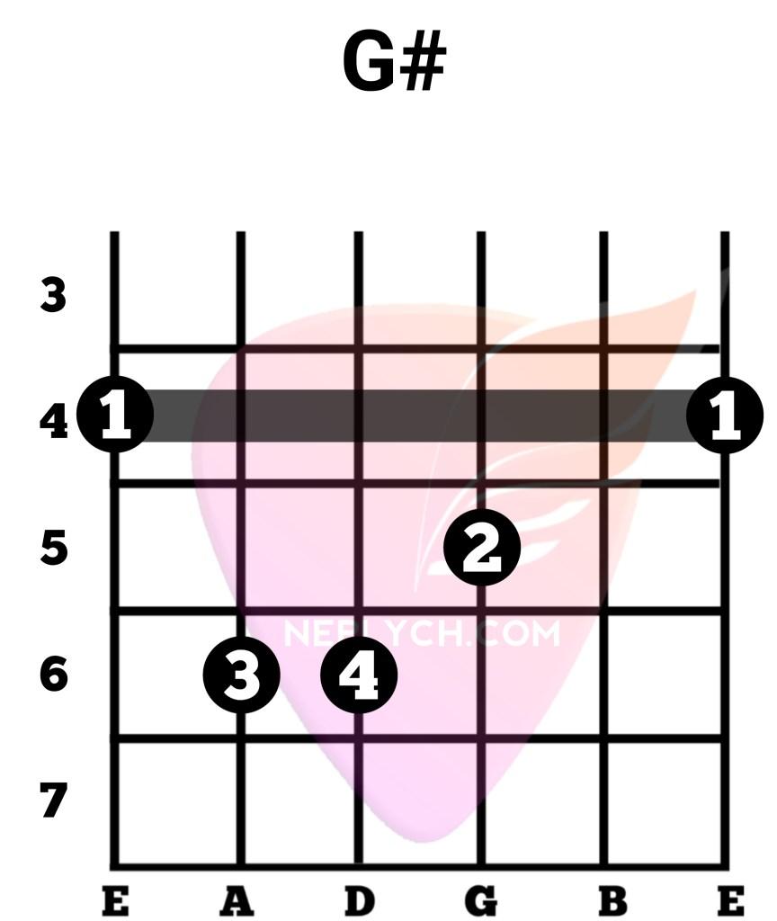 G# Guitar Chord