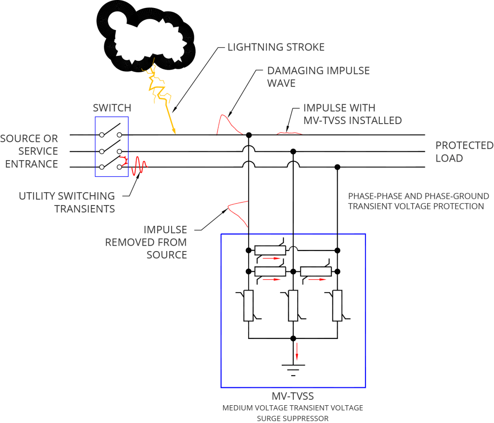 medium resolution of mv tvss diagram tvss wiring diagram single phase motor wiring diagrams u2022 wiring commercial fire