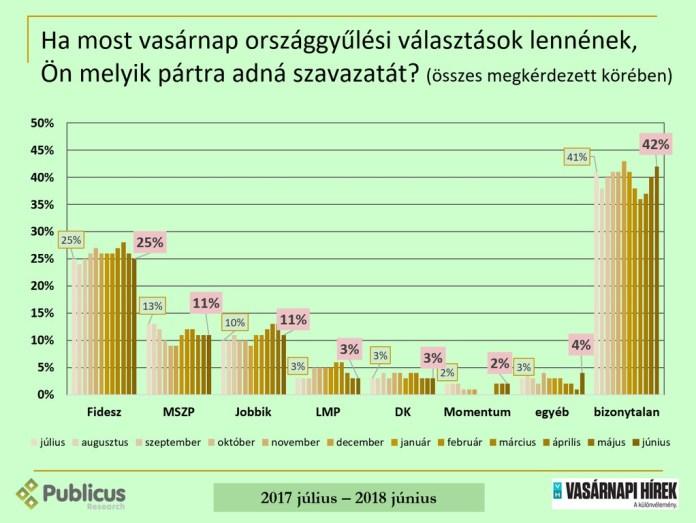 Forrás: Publicus Intézet