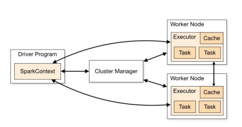 Apache guide - cluster manager