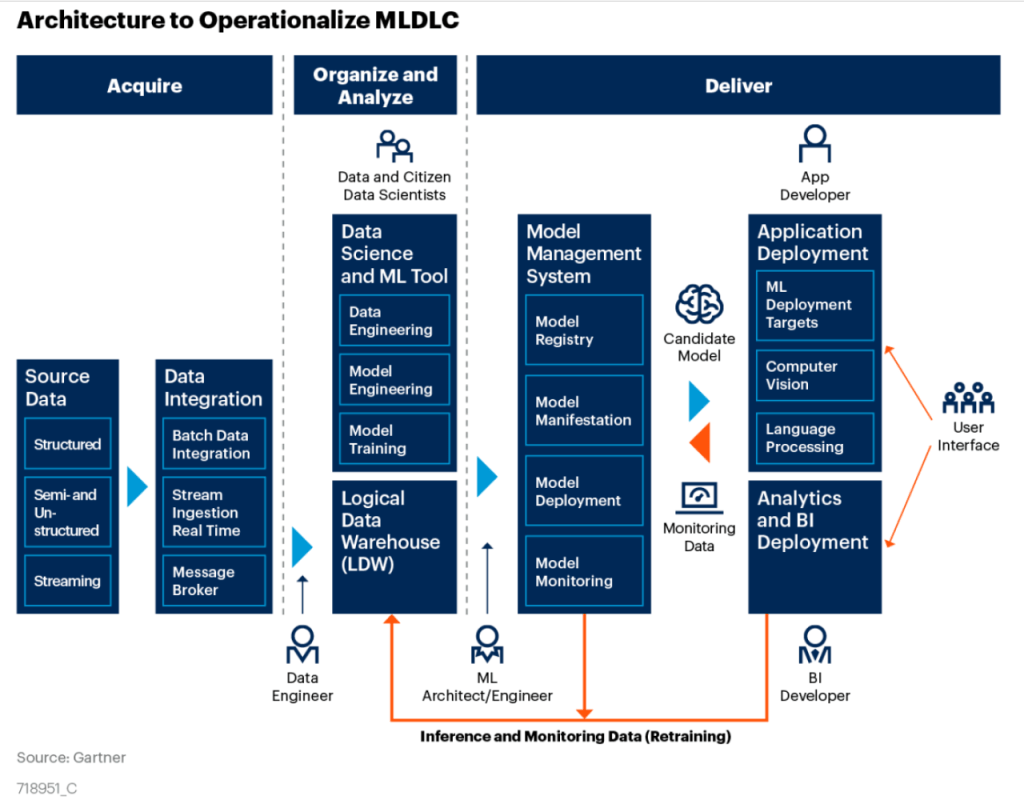 Architecture to operationalize ML