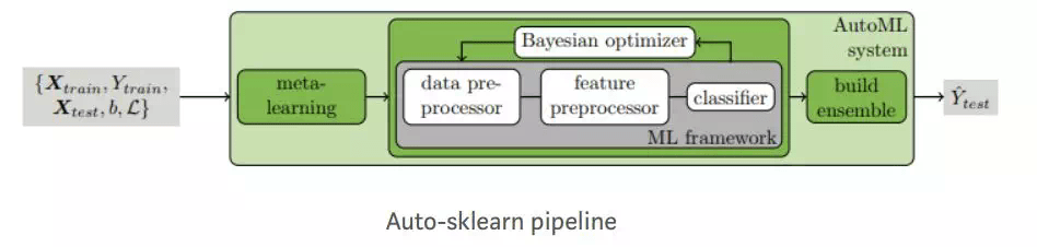 Computer vision tools - auto sklearn