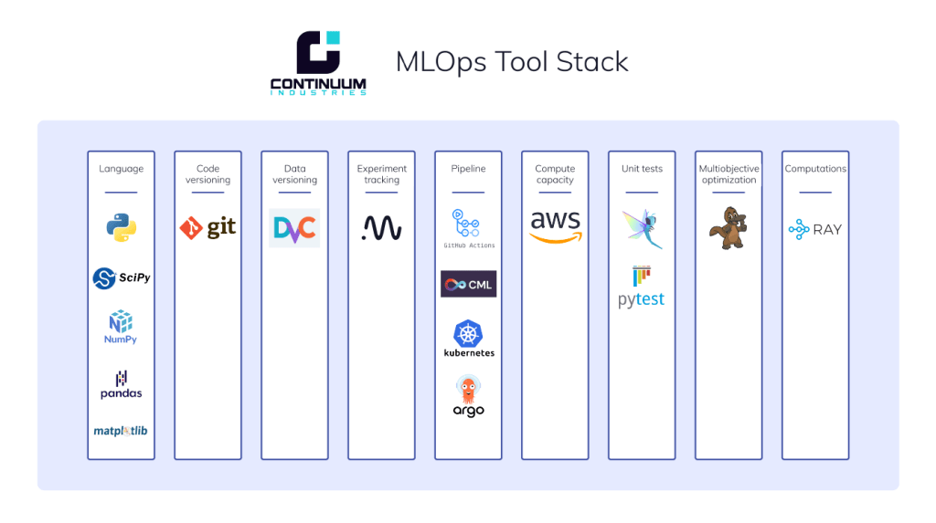Continuum Industries tool stack final