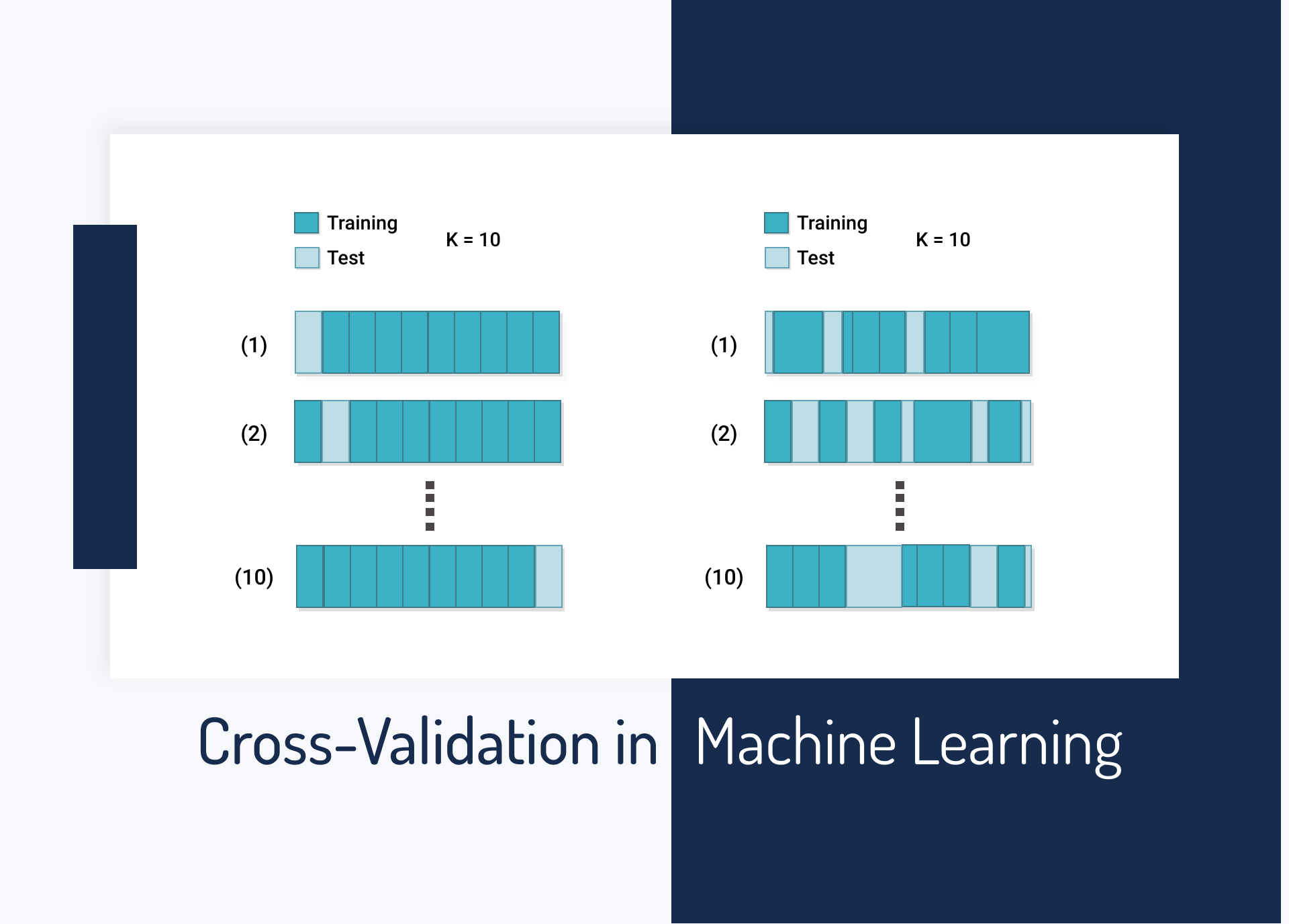 Cross-Validation in Machine Learning: How to Do It Right