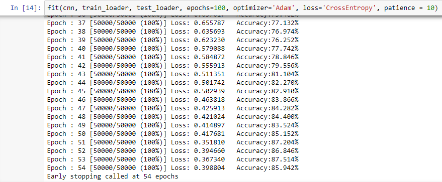 Early stopping fit function