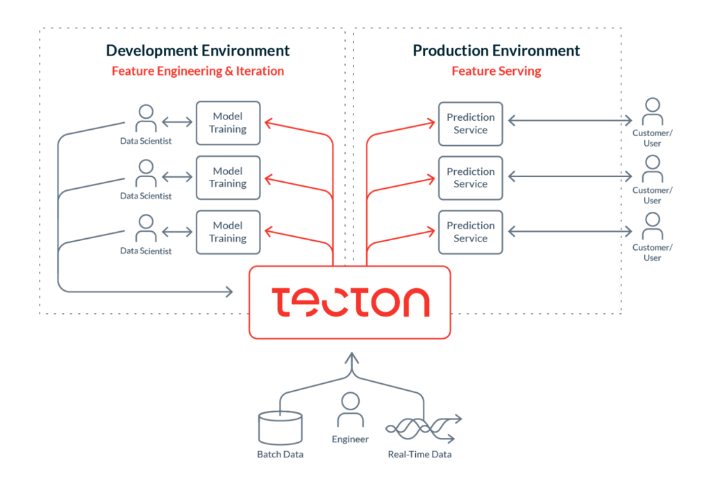 Feature store Tecton