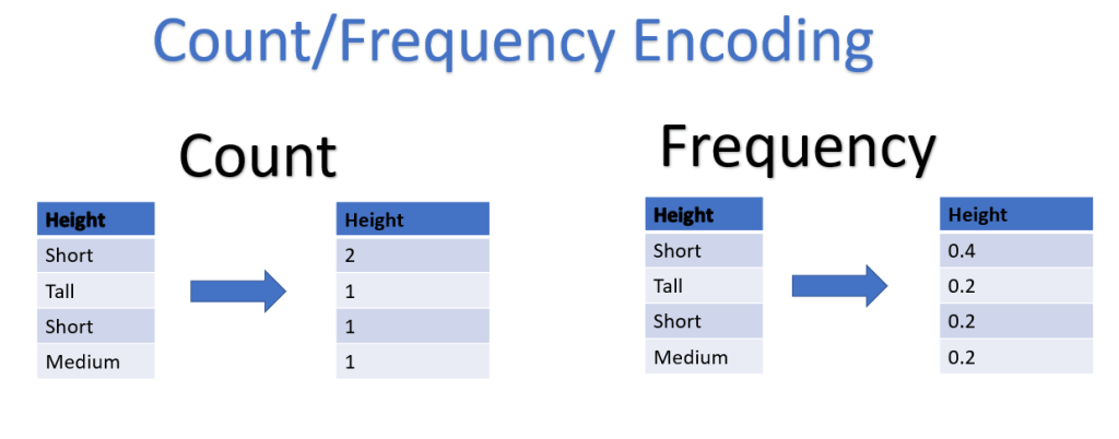 Frequency count encoding