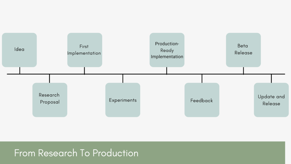 From research to production stages