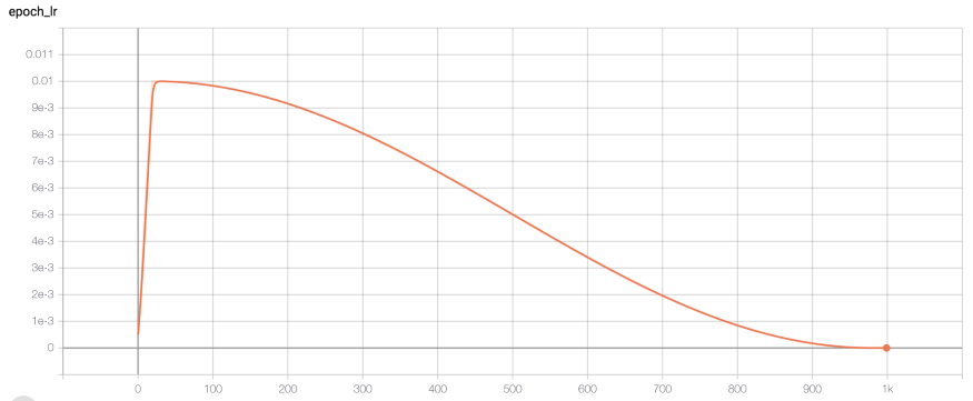 Learning rate changes