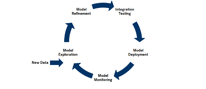 ML lifecycle model management