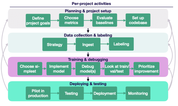 ML lifecycle