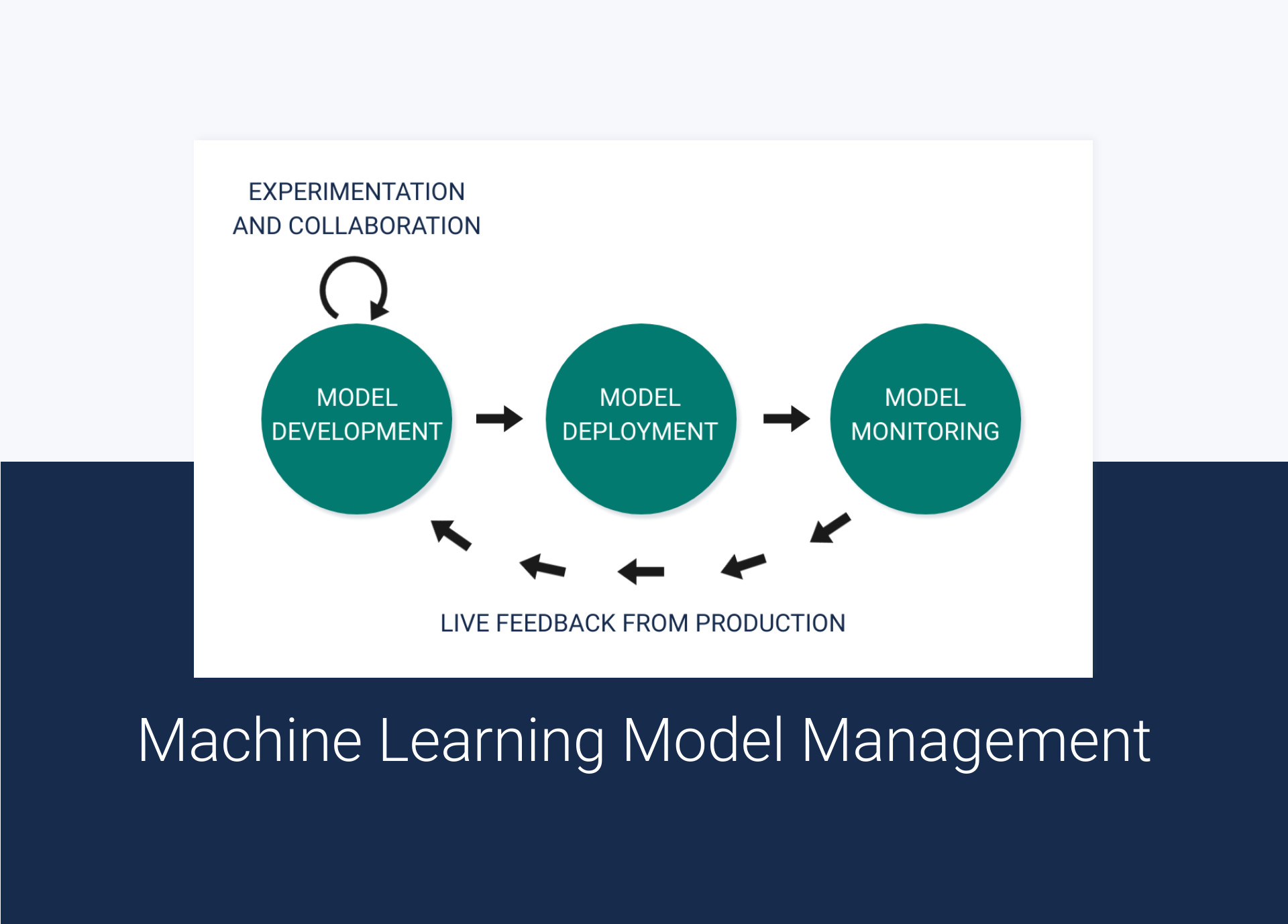 Machine Learning Model Management in 2020 and Beyond – Everything That You Need to Know