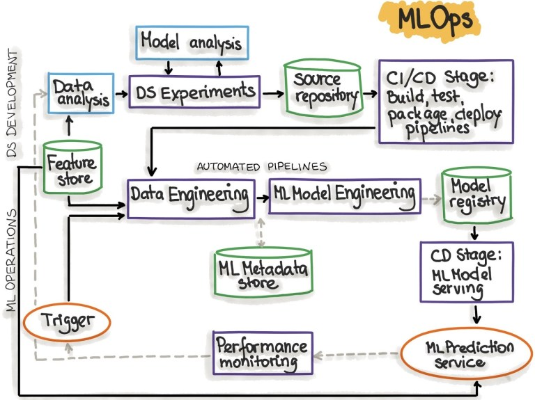 MLOps automated pipeline