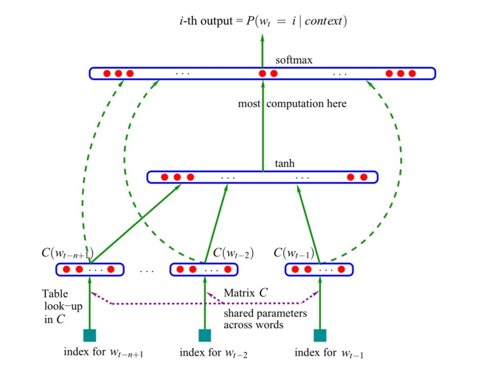 Neural network architecture approach