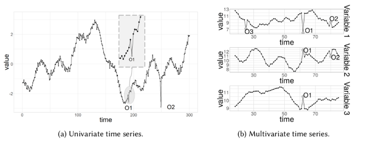 Point outliers in time series