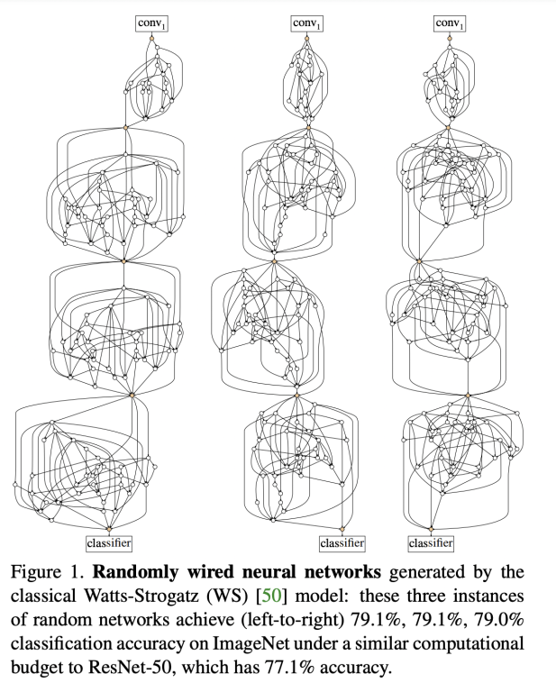 Randomly Wired Networks