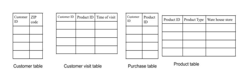 Relational data and featurization