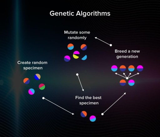 Research to production - genetic algorithm