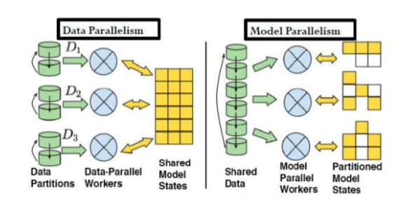 Scaling ML projects - parallelism