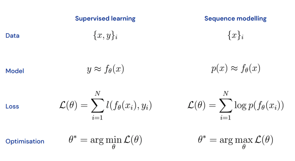 Sequence modeling